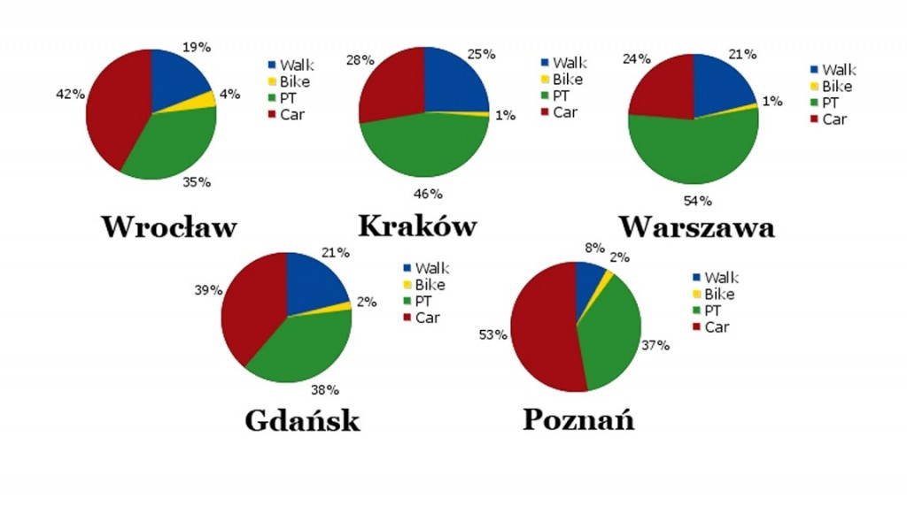modalsplit-w-miastach-pl